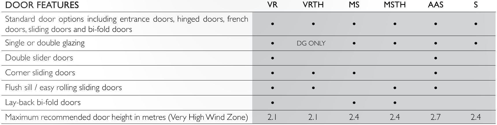 Comparison Of Vantage Range At Envision Aluminium NZ - Door Features
